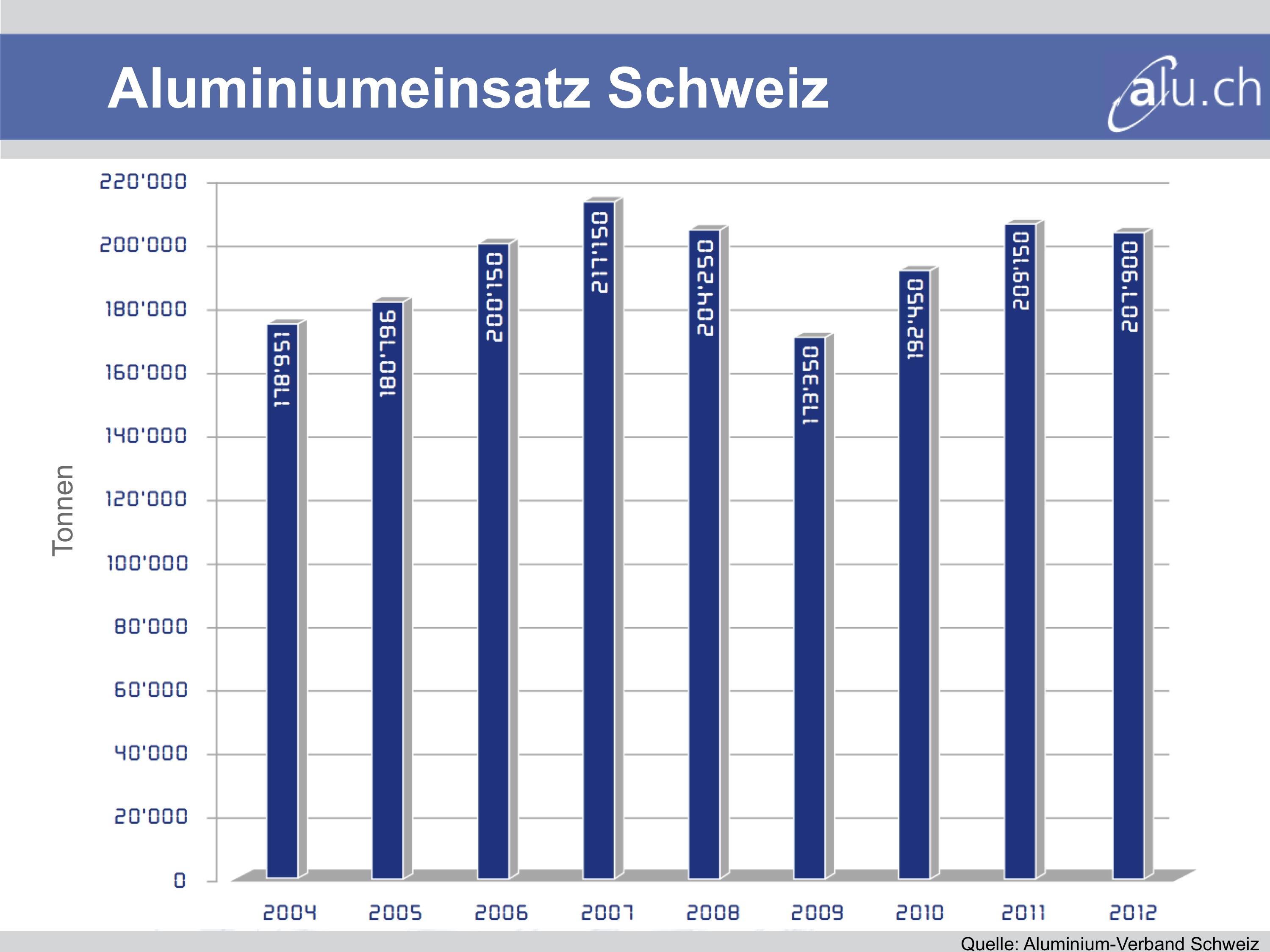Küchen Verband Schweiz Jobs ~ jahrespressekonferenz lage der schweizer aluminiumindustrie weiterhin angespannt aluminium