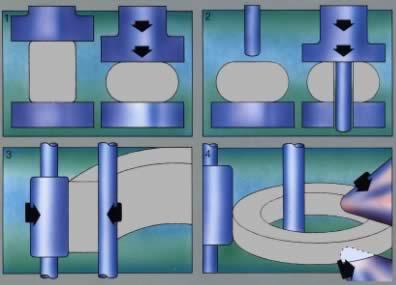 Nahtlos CNC Ringwalzen